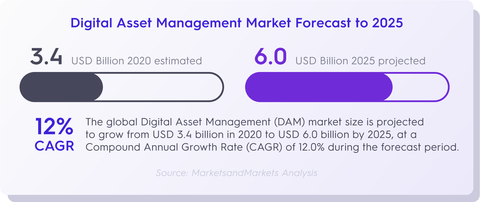 digital asset management market forecast to 2025.png
