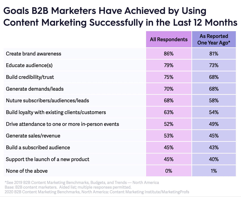 B2B content marketing goals 2020 table.png