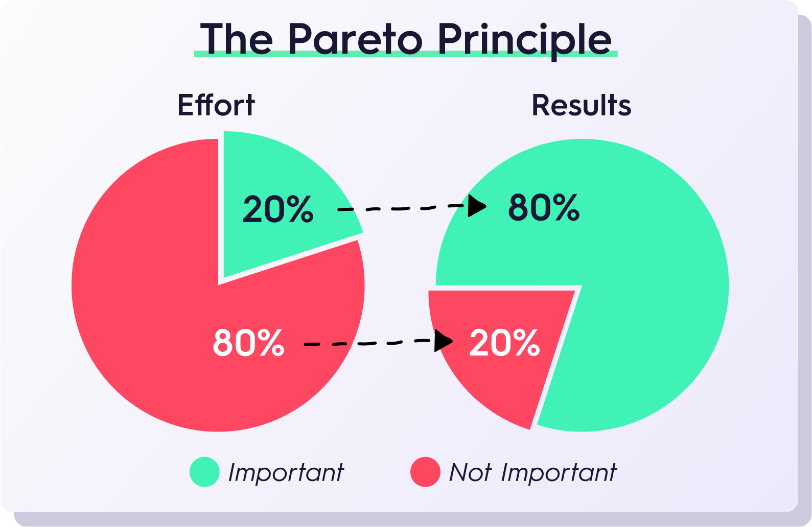 Pareto Principal aka 80-20 Rule