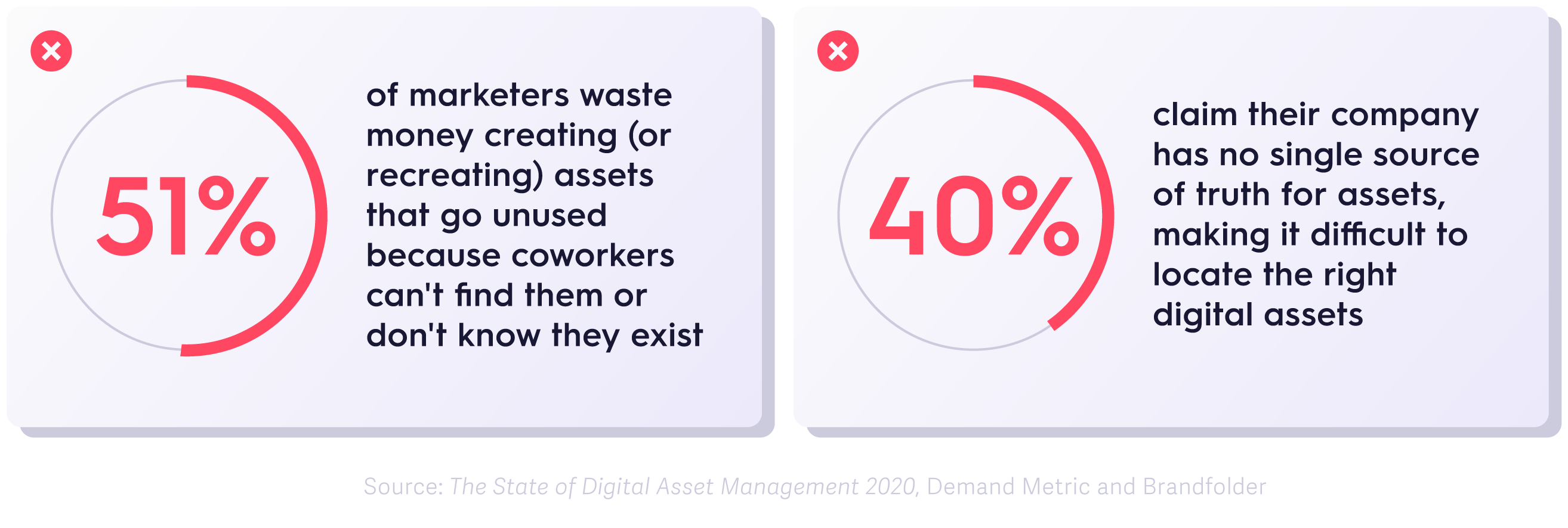 state of digital asset management report infographic.png